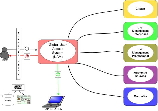 global user en access system
